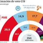¿ Son fiables las encuestas del CIS ?