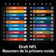 NFL Draft 2020 Resumen de la primera ronda