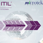 Why You Should Think For ITIL-4 Certification by Axelos for ITSM