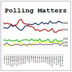 Polling Matters - Ep. 74 Trump vs Clinton debates, 3rd parties and #Libdemfightback